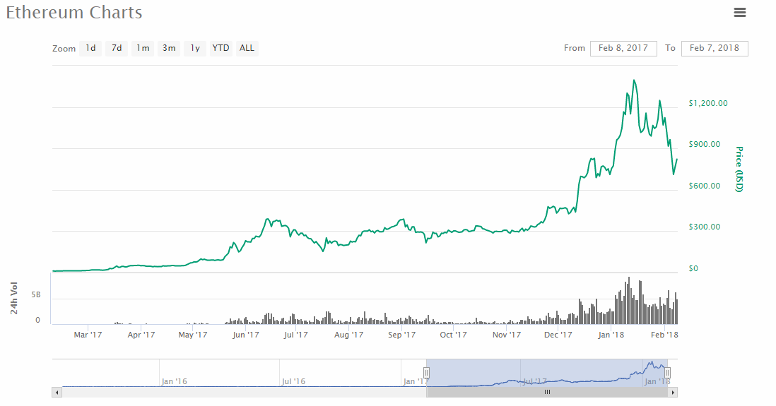 The Cryptocurrency Bitcoin (BTC) had 6.68% rise on February 7-8