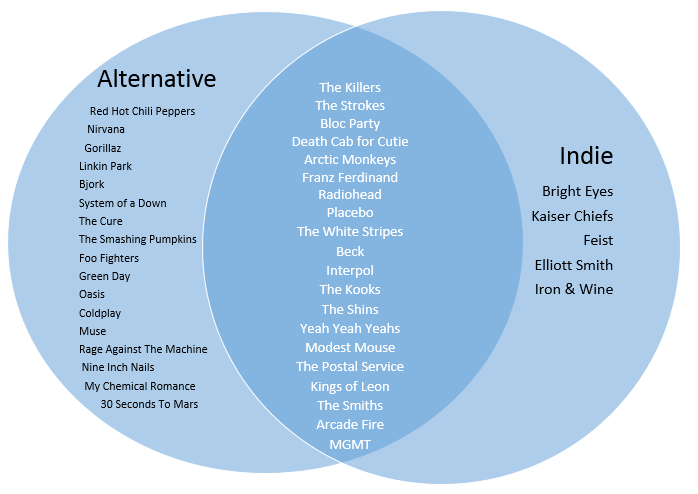 indievsalternativechart