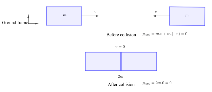 Two cars in elastic collision_ground ref