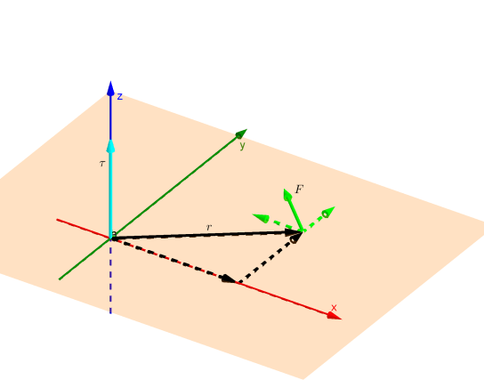 Rotation in xy plane_2.png