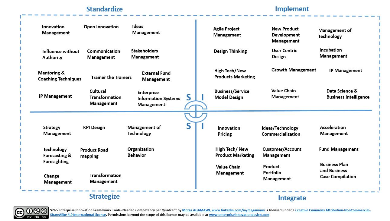 S2I2- Needed Competency per Quadrant