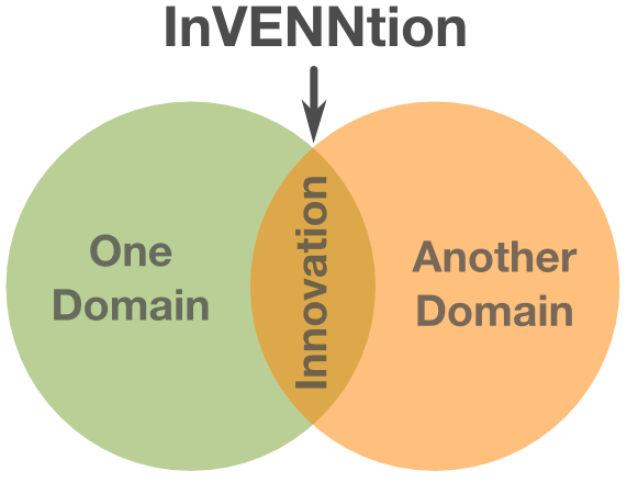 Innovation method - InVENNtion