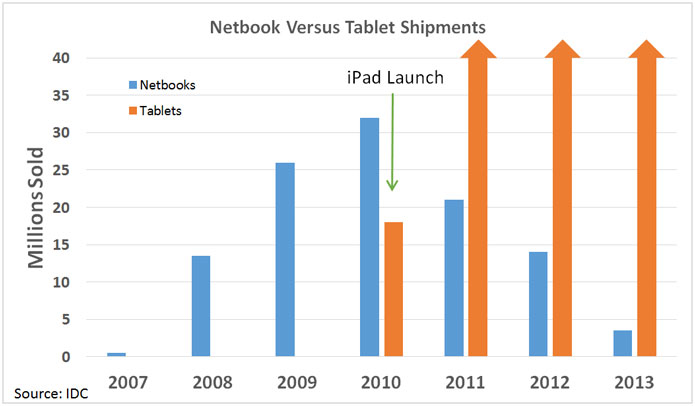 netbook-versus-ipad-sales-over-time