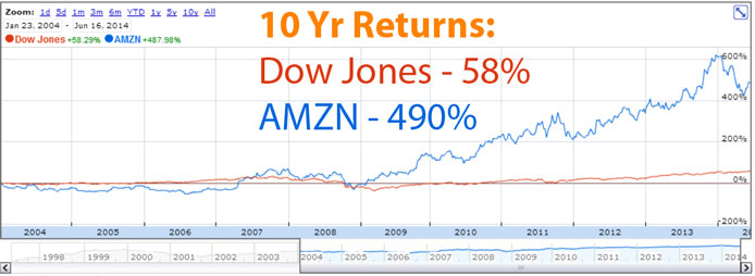 Amazon-Stock-Price-over-time