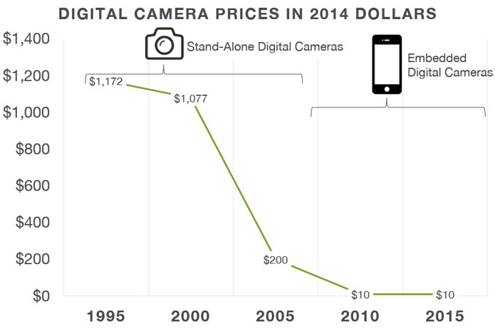Digital-Camera-Price-over-time