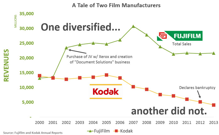 kodak-and-fujifilm-sales-over-time