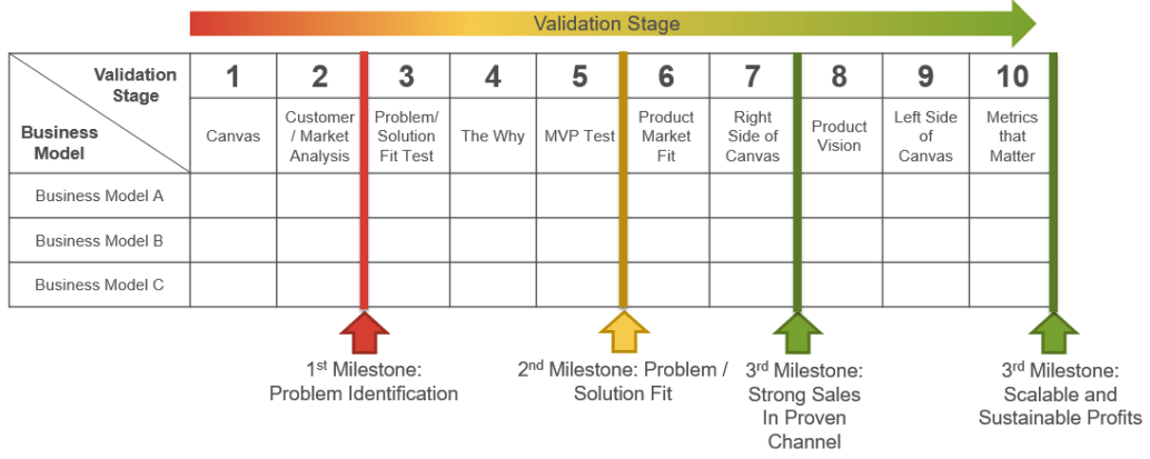 Business Model Scoreboard Validation Stages-updated