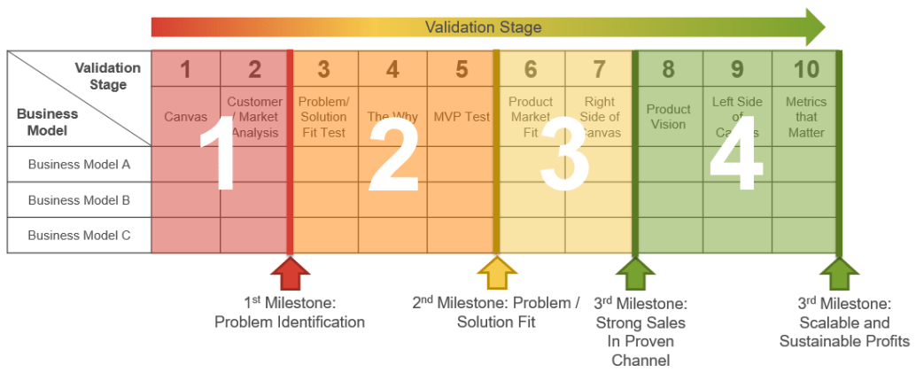 Business Model Scoreboard Validation Stages-updated1