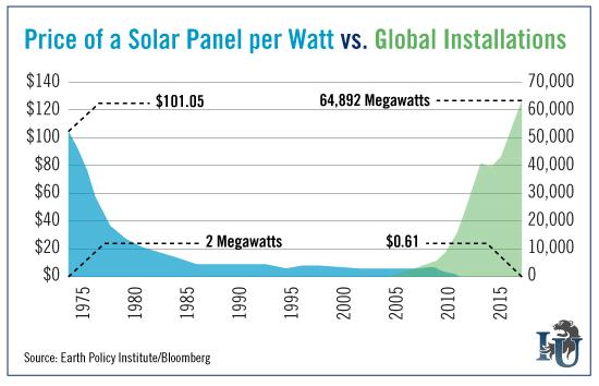 Price-of-a-Solar-Panel-per-Watt-verses-Global-Installations-chart
