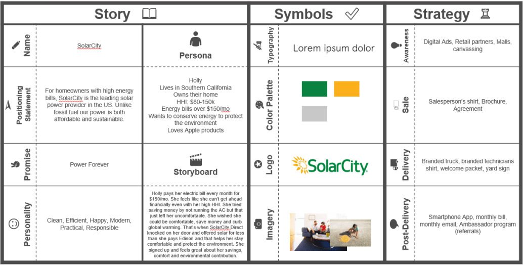 Lean-Brand-Canvas-SolarCity1