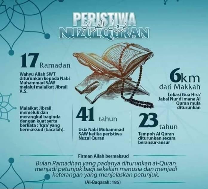 Peristiwa Nuzul al-Quran