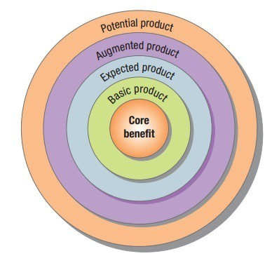 5-Product-levels-Five-product-levels