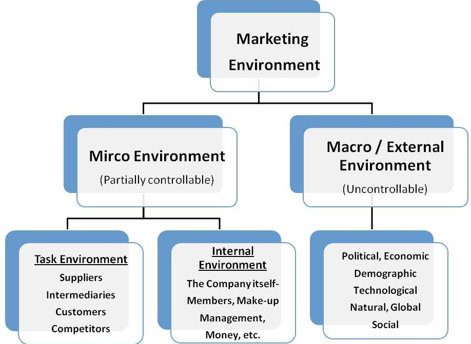 Components-of-the-Marketing-Environmen.jpg