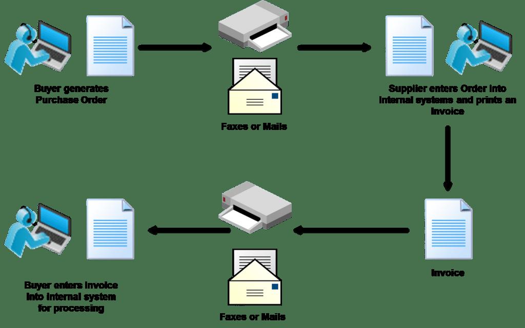 Figure-1.1-Manual-Document-Exchange-1024x641