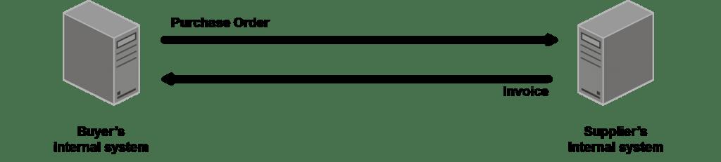 Figure-1.2-EDI-Document-Exchange-1024x231