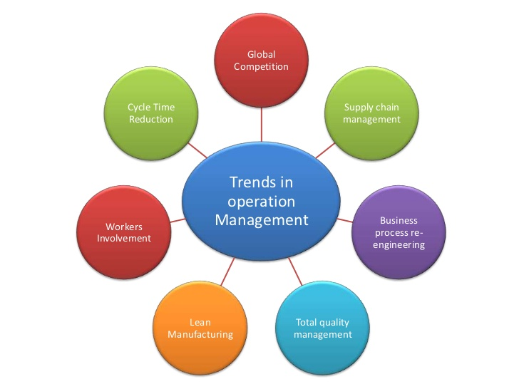 trends-in-operation-management-3-728