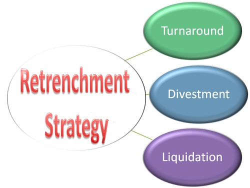 Retrenchment-Strategy