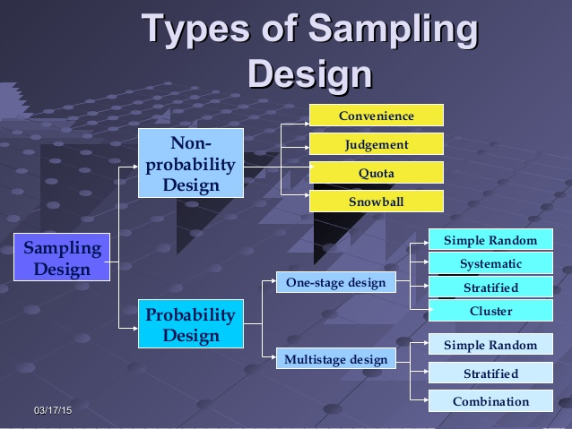 topic-10-sample-designs-procedures-56-638
