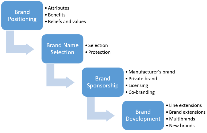Branding-Decisions-Brand-Positioning-Brand-Name-Selection-Brand-Sponsorship-and-Brand-Development.png