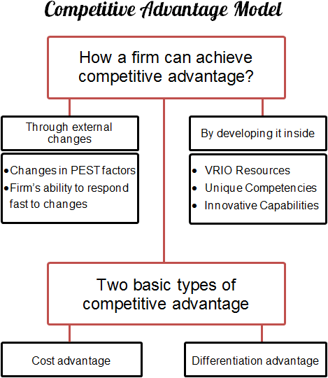 competitive-advantage-model