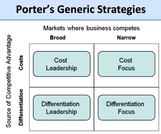 porter-generic-strategies-diagram.jpg