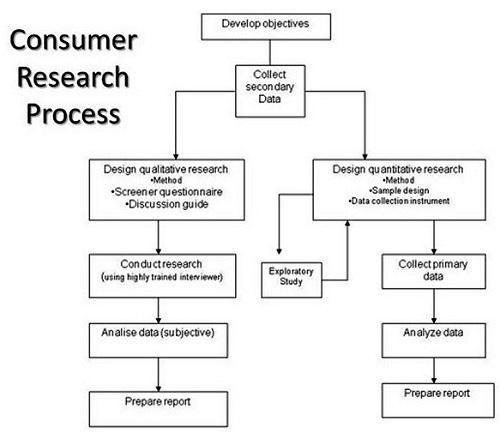 consumer_research_process.jpg