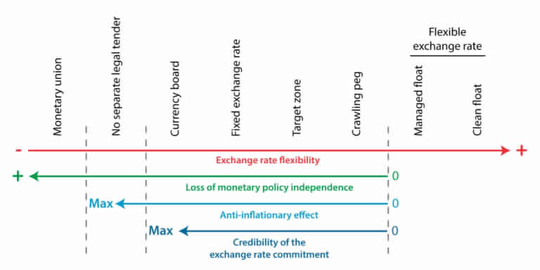 Exchange-rate-regimes-768x384.jpg