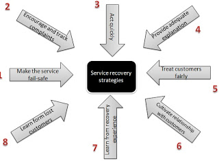 Service Marketing - Service recovery strategies