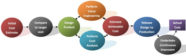 attainment-phase-of-target-cost.jpg