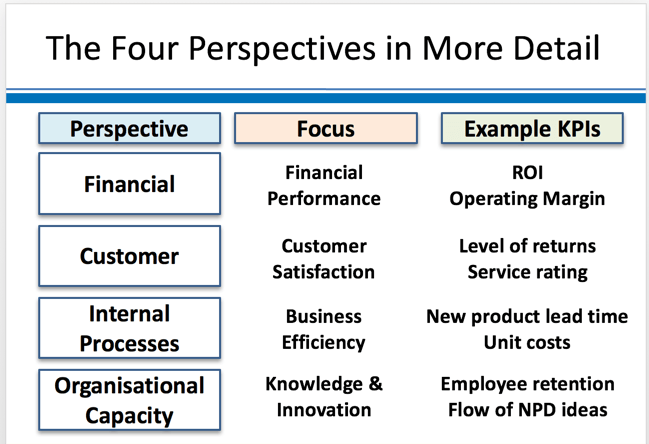 bus-strategy-balanced-scorecard-4perspectives-details.png