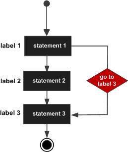 cpp_goto_statement.jpg