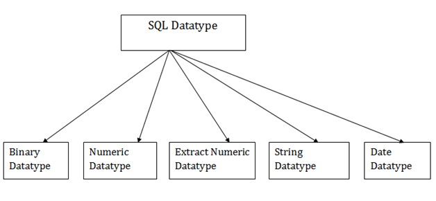 dbms-sql-datatype.png