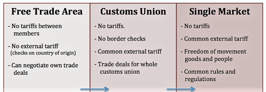 free-trade-customs-union-theintacone.jpg
