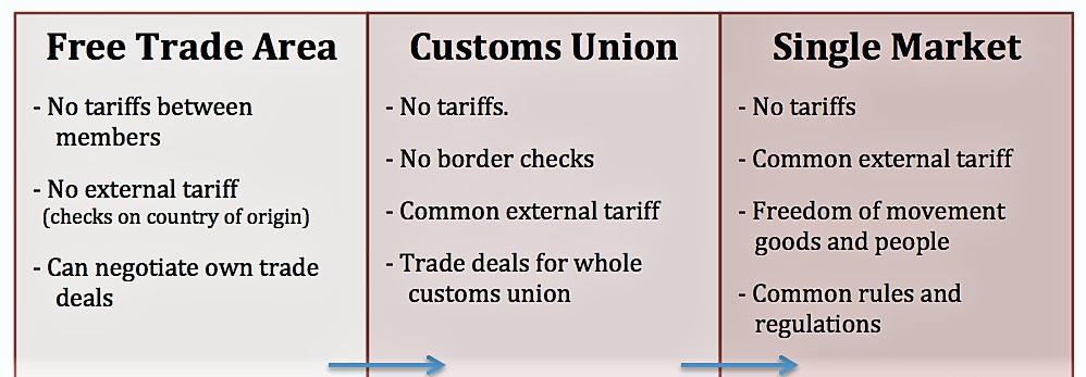 free-trade-customs-union-theintacone.jpg