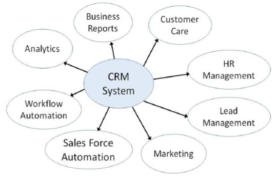 ingredients_of_crm.jpg