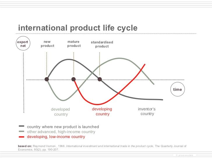 international-product-life-cycle-2-728.jpg