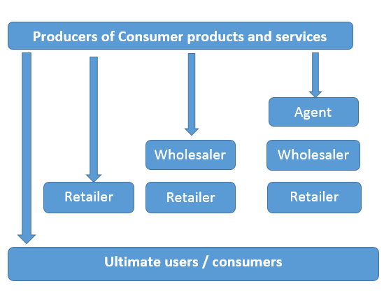 market-channels-by-which-goods-and-services-are-distributed.png