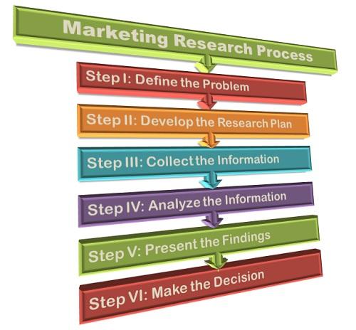 marketing-research-process-final.jpg