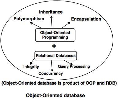 object-oriented-database.jpg