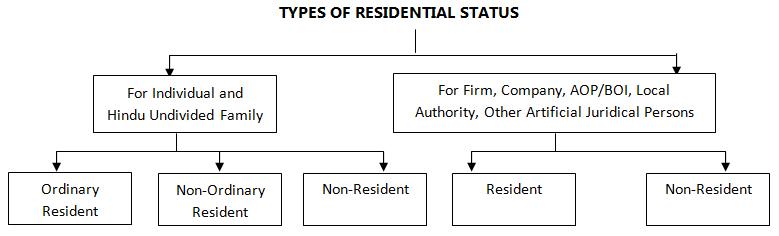 Types-of-Residential-Status.jpg