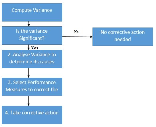 variance-analysis.png