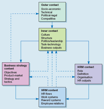 1.4 model-of-strategic-change-and-human-resource-management.png