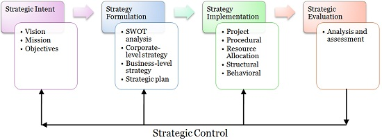 5 strategic-management-process.jpg
