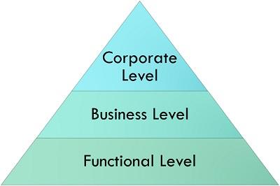 6.2 Levels-of-strategy-formulation.jpg