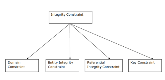 7.1 dbms-integrity-constraints.png