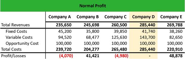 topic 2 .1 normal-profit-example.jpg