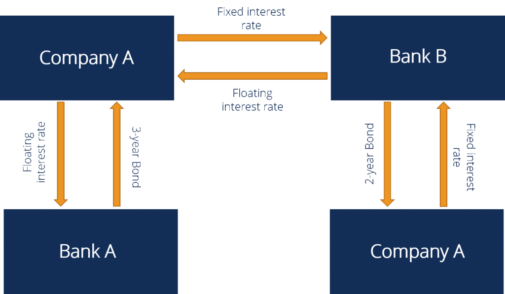3.1 interest-rate-swap-1024x597.png