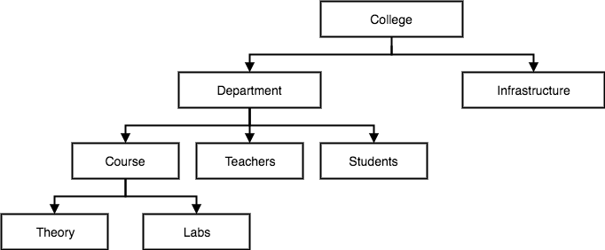 5.1 hierarchical-dbms-model.png