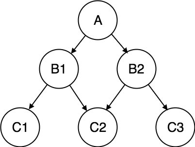 5.2 network-dbms-model.png