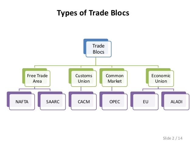 different-trade-blocs-3-638.jpg